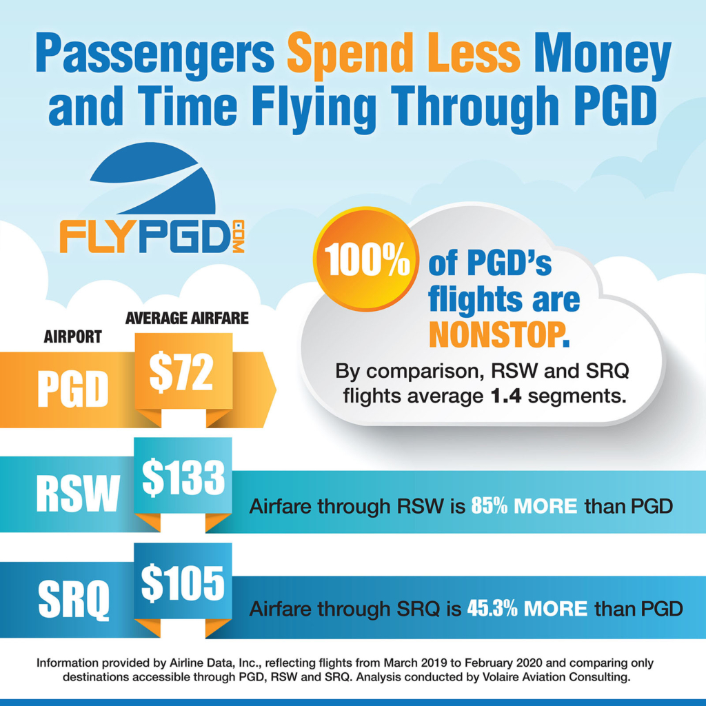 Spend Less on Airfare through PGD