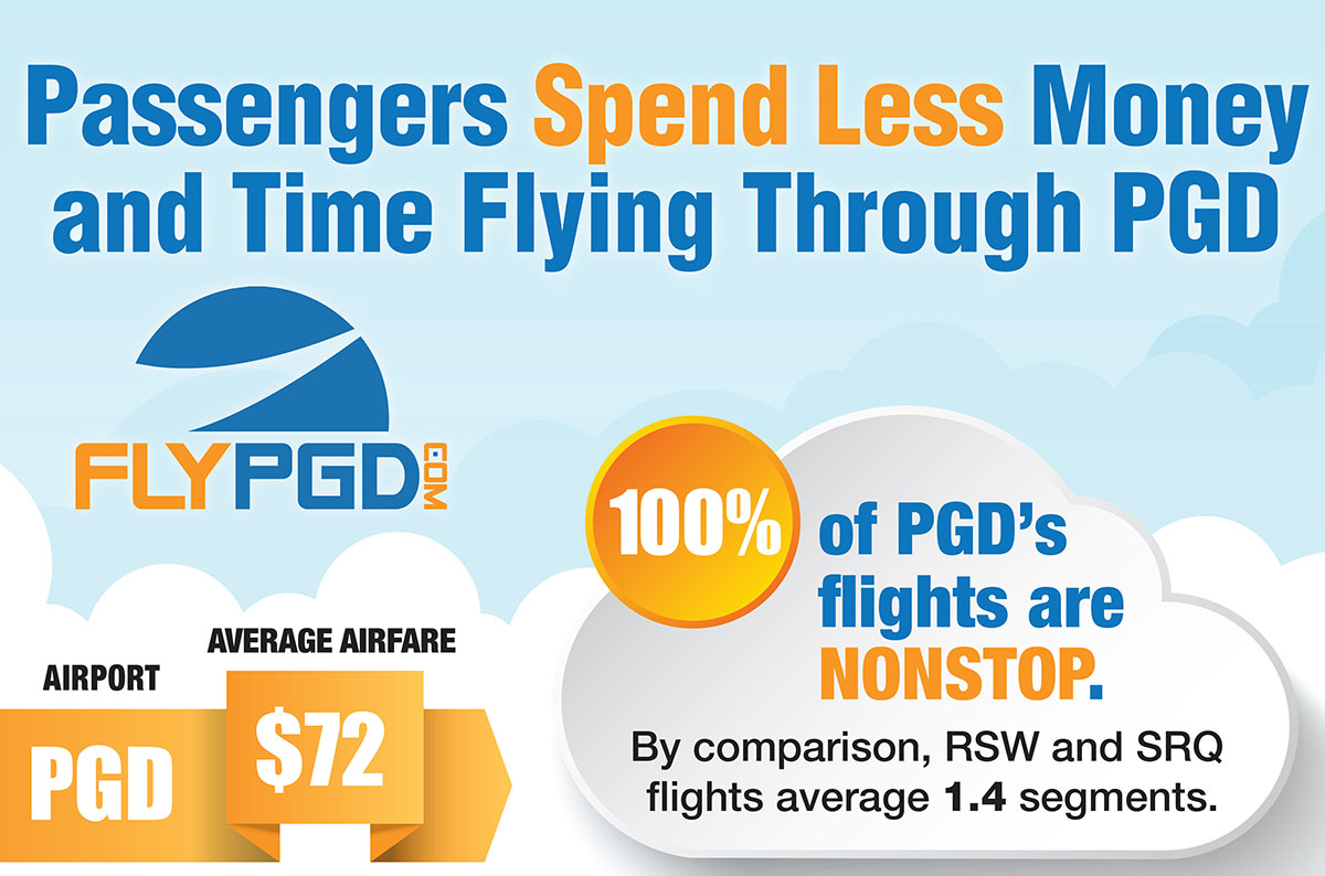Spend less at PGD